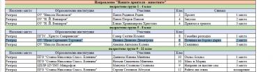 """Ученици от 6 клас се класираха на II -ро и III -то място в XIII РЕГИОНАЛЕН ФОТОКОНКУРС """"ЖИВАТА ПРИРОДА"""" з 5"""